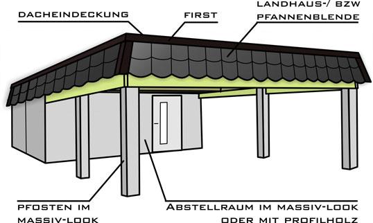 carport massiv mit pfannen blende. Black Bedroom Furniture Sets. Home Design Ideas